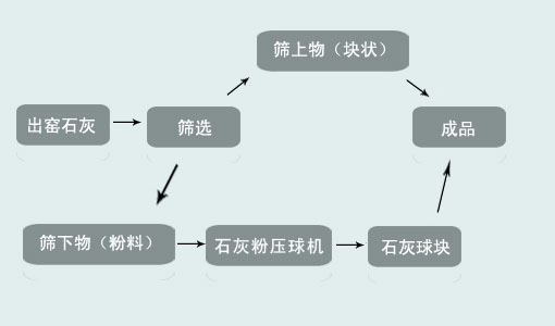 石灰(hui)粉壓球工藝流程(cheng)